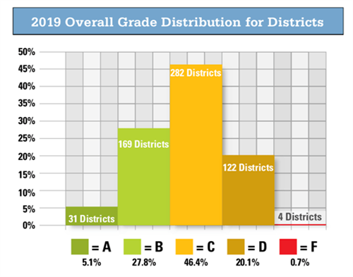 Graph showing overall grade distribution among Ohio's school districts