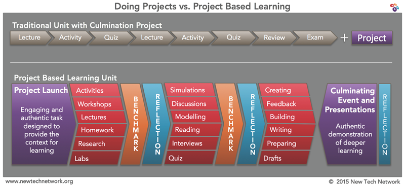 New Tech Network's comparison of doing projects versus project based learning