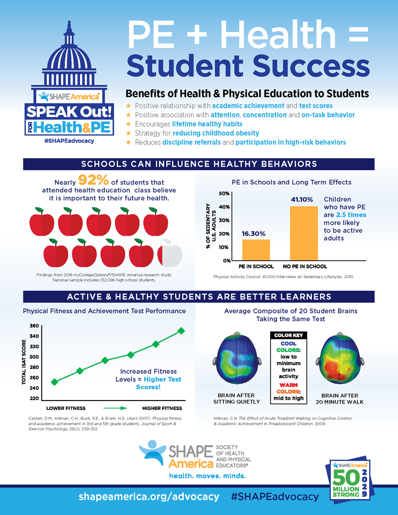 PE + Health + Student Success infographic